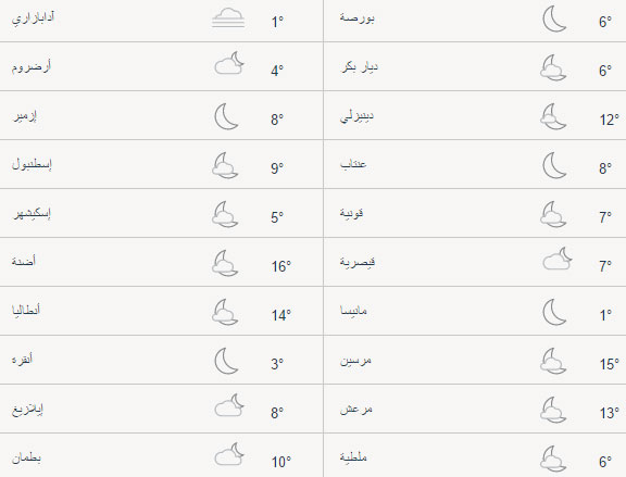 حالة الطقس في تركيا اليوم الأربعاء 19/04/2017