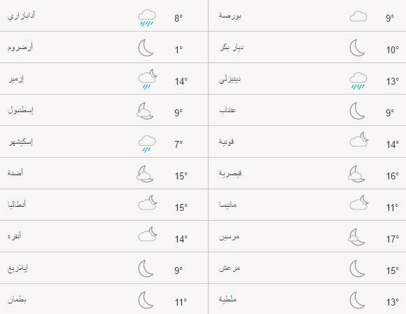 حالة الطقس في تركيا اليوم الجمعة 21/04/2017