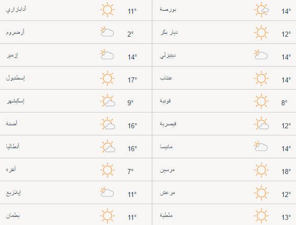 حالة الطقس في تركيا اليوم الخميس 20/04/2017