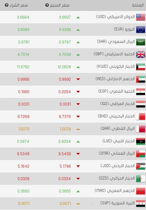 سعر الدولار وباقي العملات مقابل الليرة التركية اليوم الخميس 20 04