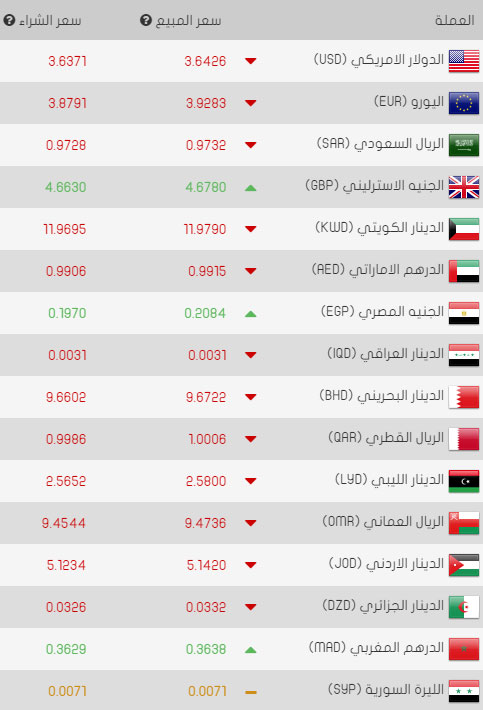 سعر صرف الدولار مقابل الليرة التركية اليوم السبت 22/04/2017
