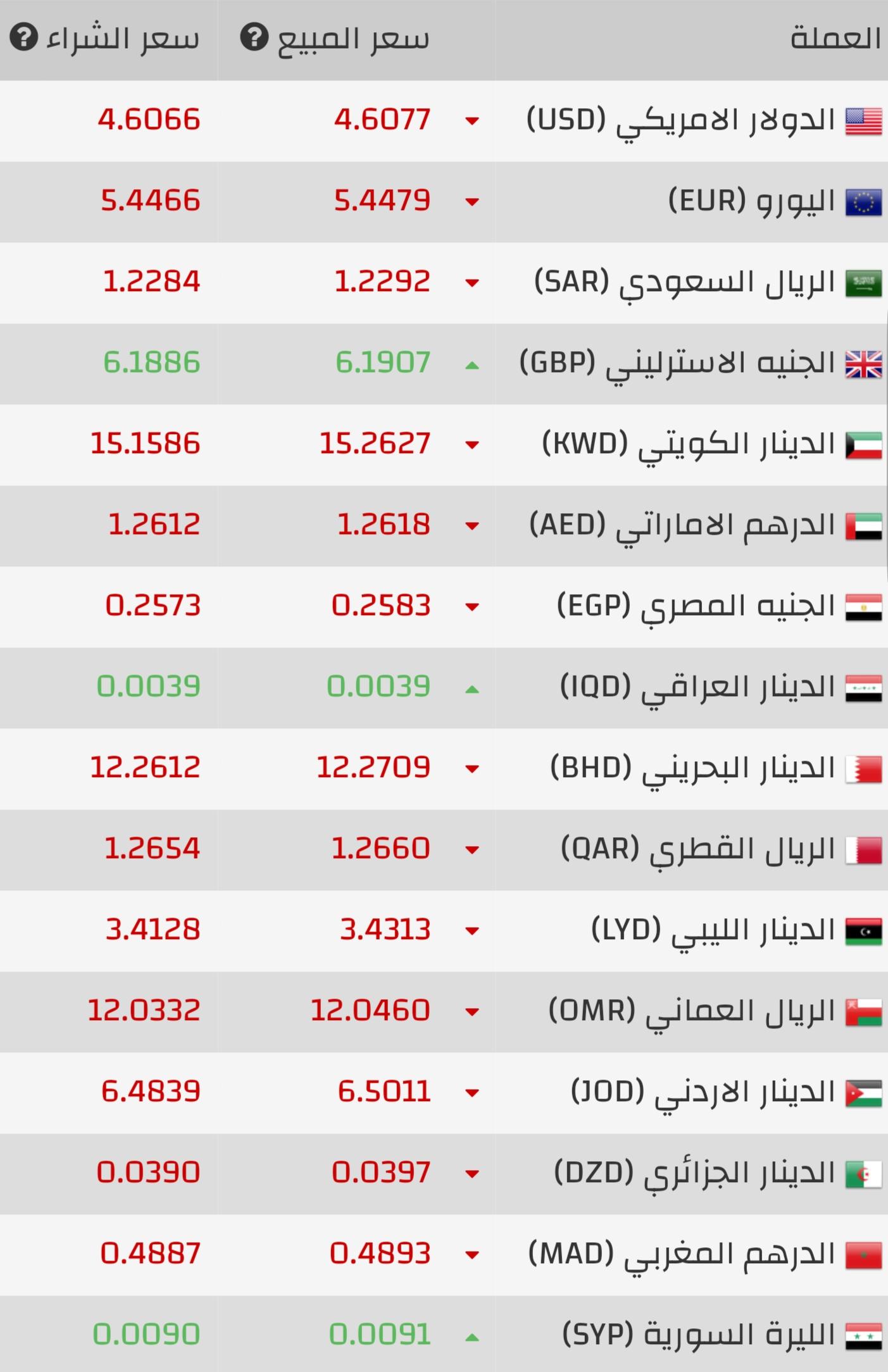 ارتفاع في سعر صرف الليرة التركية مقابل الدولار الآن تركيا بالعربي