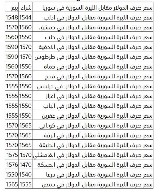 أسعار العملات في سوريا و سعر صرف الدولار مقابل الليرة السورية اليوم الخميس 14 5 2020 تركيا بالعربي